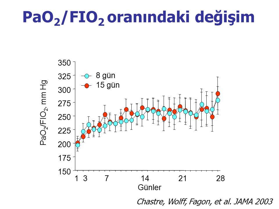 PaO 2 /FIO 2 oranındaki değişim PaO 2 /FIO 2, mm Hg 15 gün 8 gün 1 3 7 14 21 28 Günler 150 175 200 225 250 275 300 325 350 Chastre, Wolff, Fagon, et a