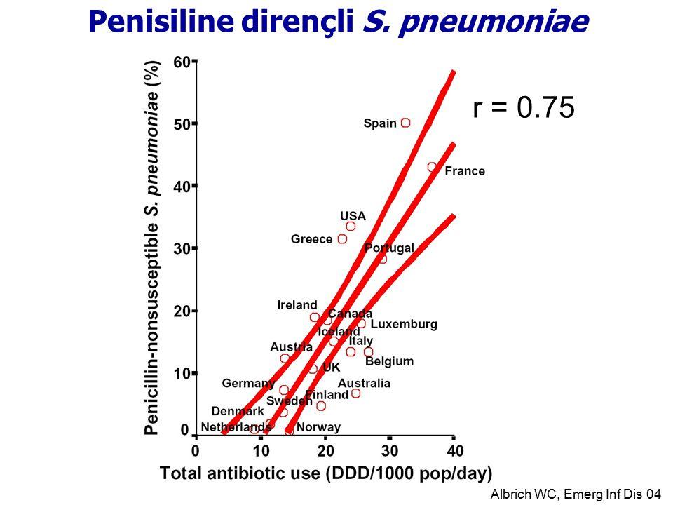 r = 0.75 Penisiline dirençli S. pneumoniae Albrich WC, Emerg Inf Dis 04