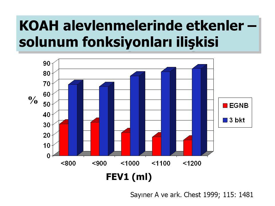 % FEV1 (ml) Sayıner A ve ark. Chest 1999; 115: 1481 KOAH alevlenmelerinde etkenler – solunum fonksiyonları ilişkisi KOAH alevlenmelerinde etkenler – s