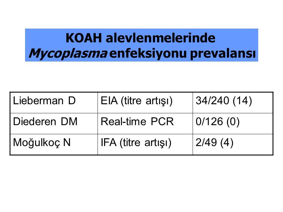 Lieberman DEIA (titre artışı)34/240 (14) Diederen DMReal-time PCR0/126 (0) Moğulkoç NIFA (titre artışı)2/49 (4) KOAH alevlenmelerinde Mycoplasma enfek