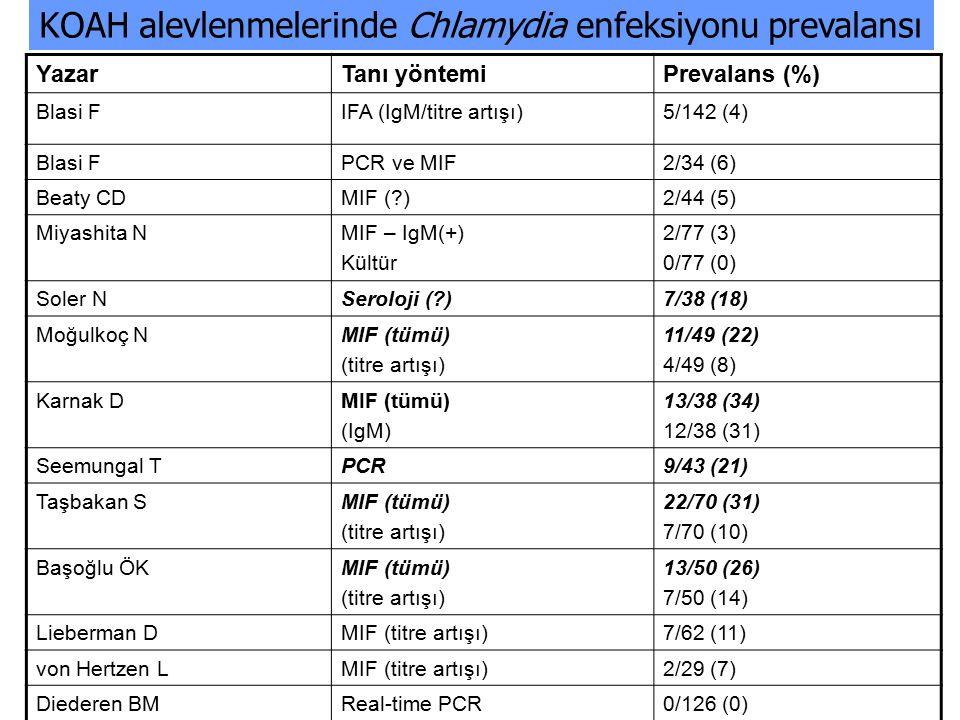 YazarTanı yöntemiPrevalans (%) Blasi FIFA (IgM/titre artışı)5/142 (4) Blasi FPCR ve MIF2/34 (6) Beaty CDMIF (?)2/44 (5) Miyashita NMIF – IgM(+) Kültür