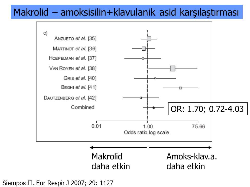Makrolid Amoks-klav.a.daha etkin OR: 1.70; 0.72-4.03 Siempos II. Eur Respir J 2007; 29: 1127 Makrolid – amoksisilin+klavulanik asid karşılaştırması