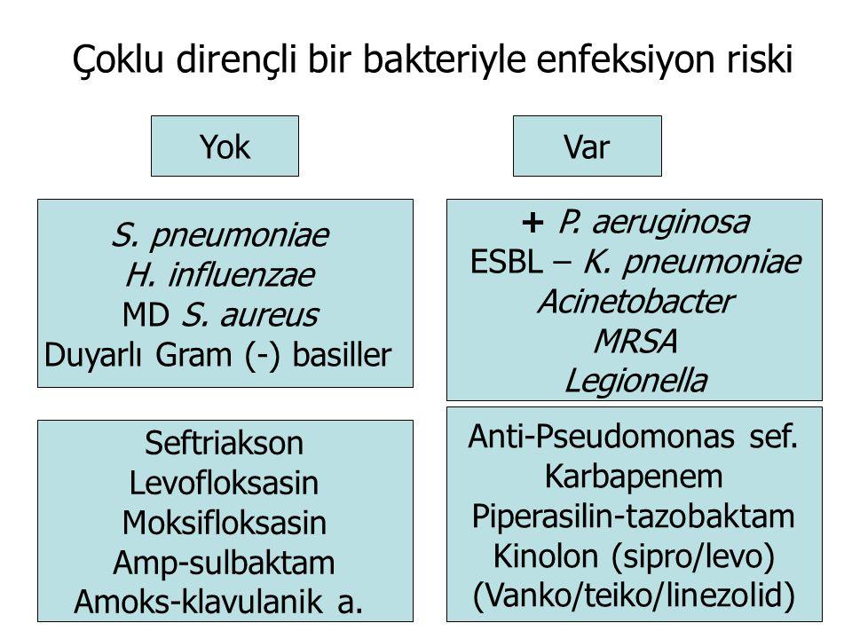 Çoklu dirençli bir bakteriyle enfeksiyon riski YokVar S. pneumoniae H. influenzae MD S. aureus Duyarlı Gram (-) basiller Seftriakson Levofloksasin Mok