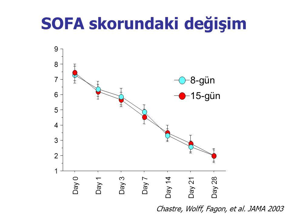 1 2 3 4 5 6 7 8 9 Day 0Day 1Day 3Day 7 Day 14Day 21Day 28 SOFA skorundaki değişim 15-gün 8-gün Chastre, Wolff, Fagon, et al. JAMA 2003