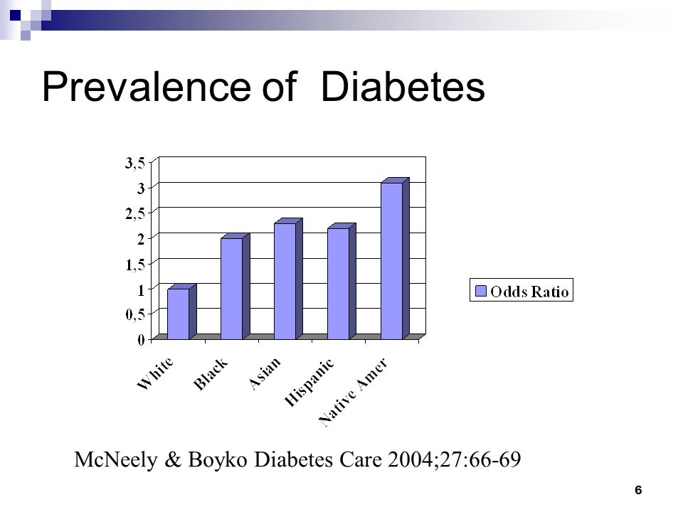 6 Prevalence of Diabetes McNeely & Boyko Diabetes Care 2004;27:66-69
