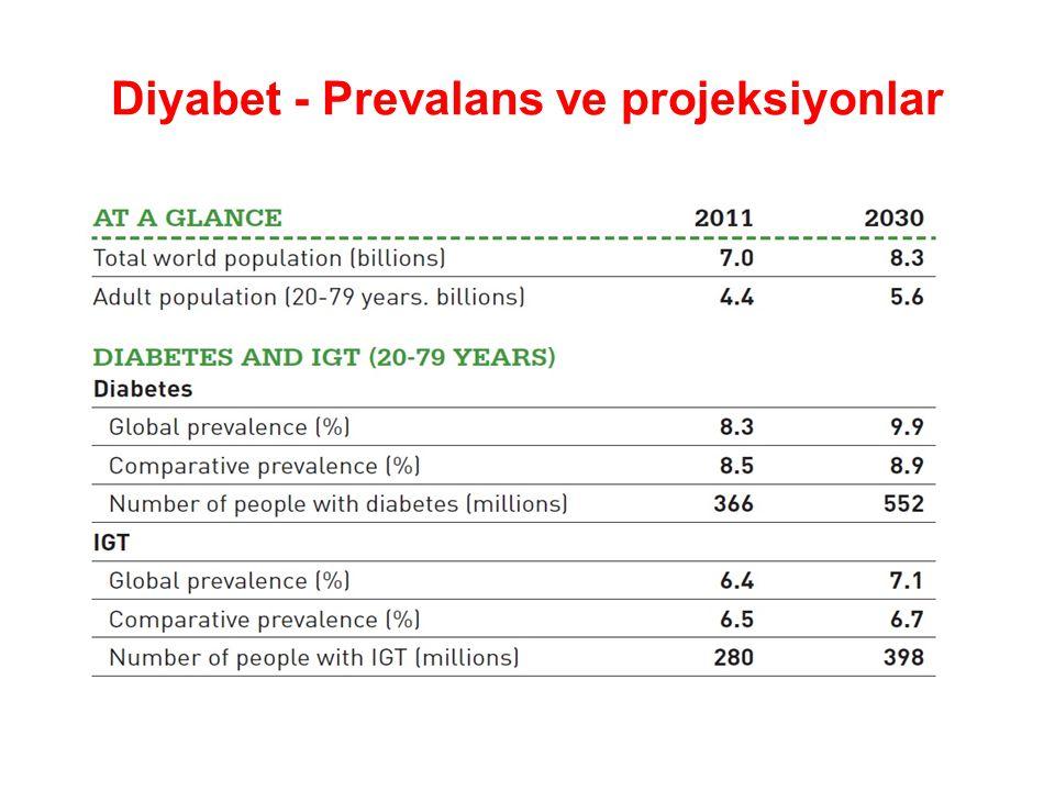 Diyabet - Prevalans ve projeksiyonlar