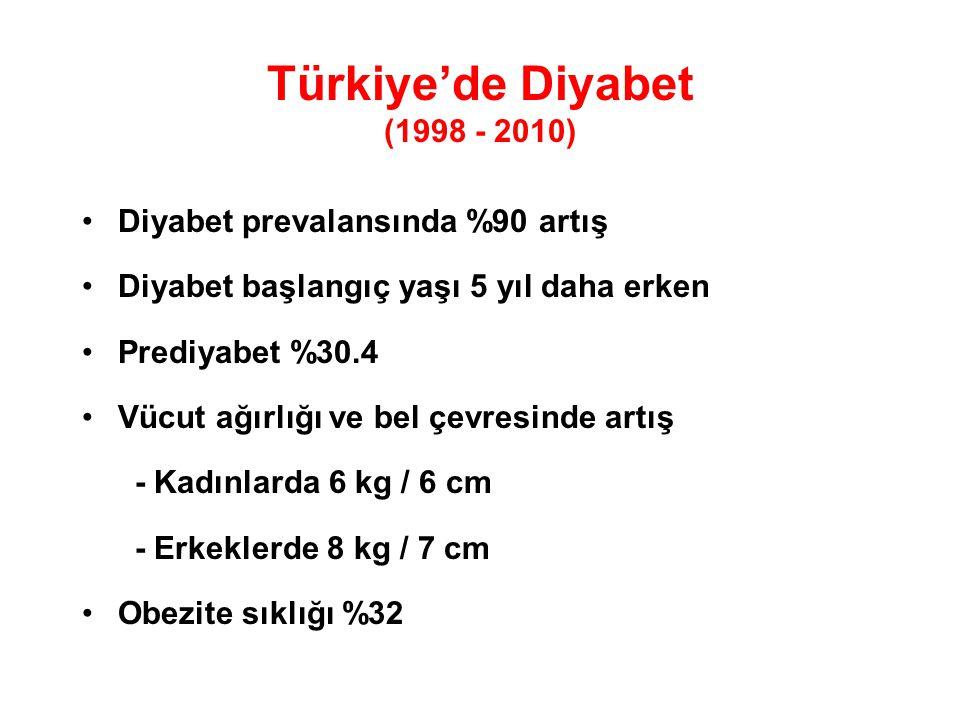 Diyabet prevalansında %90 artış Diyabet başlangıç yaşı 5 yıl daha erken Prediyabet %30.4 Vücut ağırlığı ve bel çevresinde artış - Kadınlarda 6 kg / 6