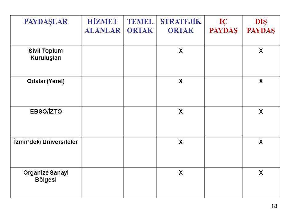 PAYDAŞLARHİZMET ALANLAR TEMEL ORTAK STRATEJİK ORTAK İÇ PAYDAŞ DIŞ PAYDAŞ Sivil Toplum Kuruluşları XX Odalar (Yerel)XX EBSO/İZTOXX İzmir'deki Üniversit