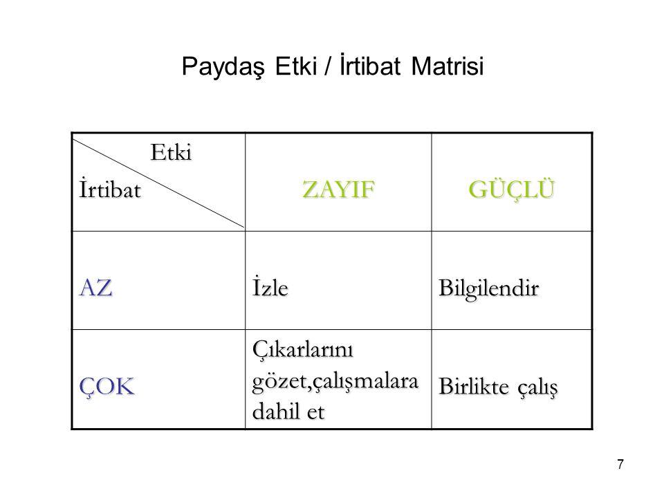 PAYDAŞLARHİZMET ALANLAR TEMEL ORTAK STRATEJİK ORTAK İÇ PAYDAŞ DIŞ PAYDAŞ Sivil Toplum Kuruluşları XX Odalar (Yerel)XX EBSO/İZTOXX İzmir'deki ÜniversitelerXX Organize Sanayi Bölgesi XX 18