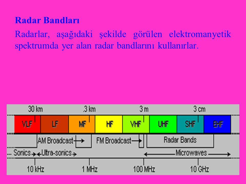 Radar Bandları Radarlar, aşağıdaki şekilde görülen elektromanyetik spektrumda yer alan radar bandlarını kullanırlar.
