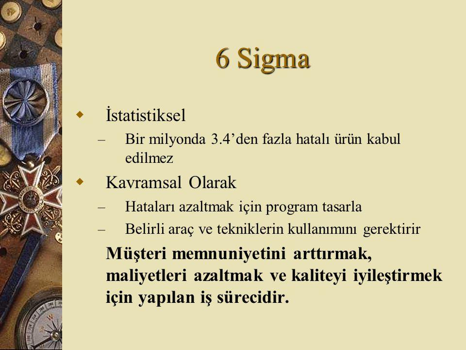 6 Sigma  İstatistiksel – Bir milyonda 3.4'den fazla hatalı ürün kabul edilmez  Kavramsal Olarak – Hataları azaltmak için program tasarla – Belirli a