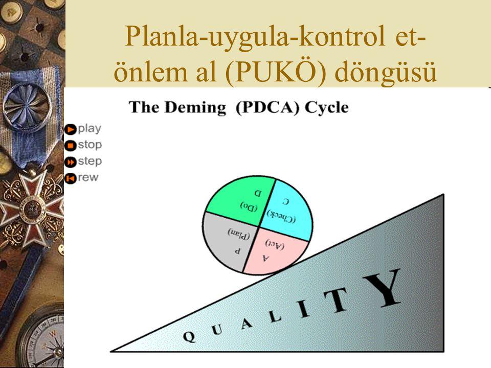 Planla-uygula-kontrol et- önlem al (PUKÖ) döngüsü