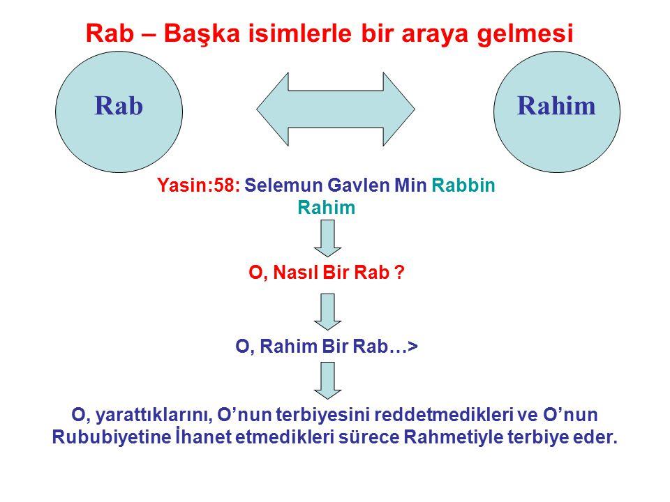 Rab Rab – Başka isimlerle bir araya gelmesi Yasin:58: Selemun Gavlen Min Rabbin Rahim Rahim O, Nasıl Bir Rab .