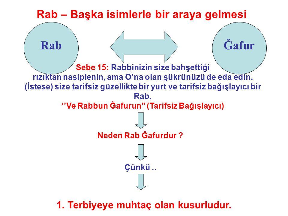 Rab Rab – Başka isimlerle bir araya gelmesi Sebe 15: Rabbinizin size bahşettiği rızıktan nasiplenin, ama O'na olan şükrünüzü de eda edin.