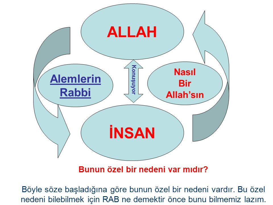 Alemlerin Rabbi Nasıl Bir Allah'sın ALLAH İNSAN Konuşuyor Bunun özel bir nedeni var mıdır.
