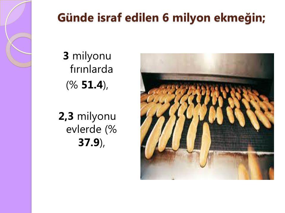 Günde israf edilen 6 milyon ekmeğin; 3 milyonu fırınlarda (% 51.4), 2,3 milyonu evlerde (% 37.9),