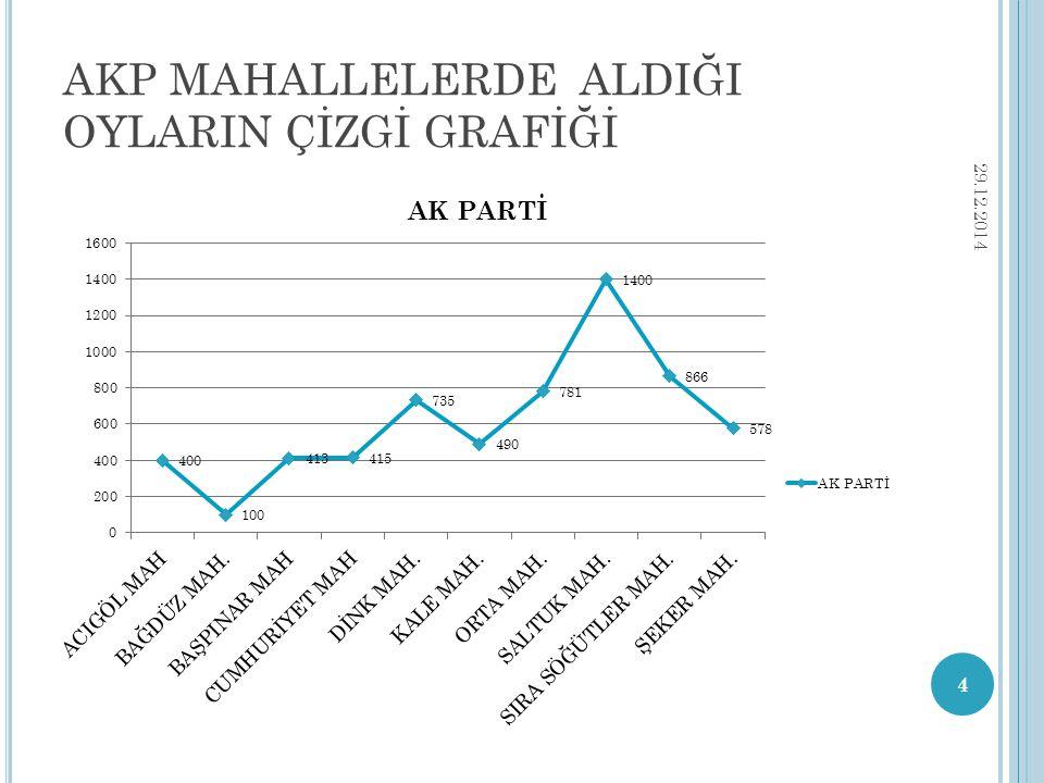 AKP MAHALLELERDE ALDIĞI OYLARIN ÇİZGİ GRAFİĞİ 4 29.12.2014