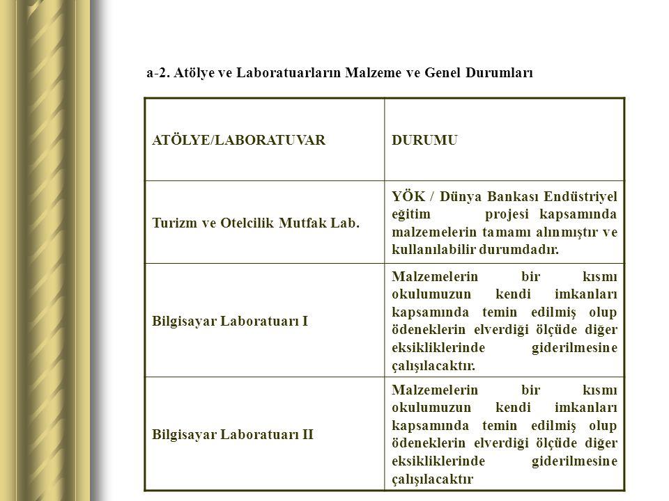 a-2. Atölye ve Laboratuarların Malzeme ve Genel Durumları ATÖLYE/LABORATUVARDURUMU Turizm ve Otelcilik Mutfak Lab. YÖK / Dünya Bankası Endüstriyel eği