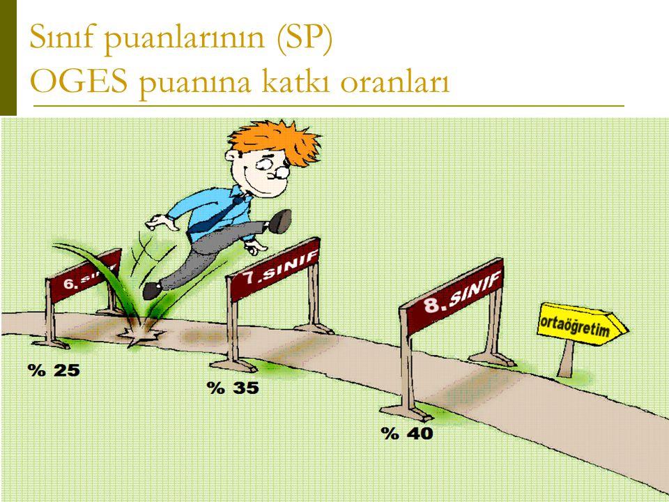 Sınıf puanlarının (SP) OGES puanına katkı oranları