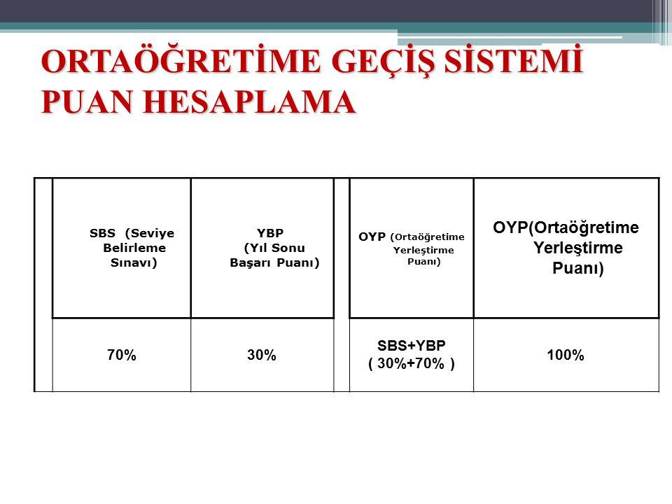 ORTAÖĞRETİME GEÇİŞ SİSTEMİ PUAN HESAPLAMA SBS (Seviye Belirleme Sınavı) YBP (Yıl Sonu Başarı Puanı) OYP (Ortaöğretime Yerleştirme Puanı) 70%30% SBS+YB