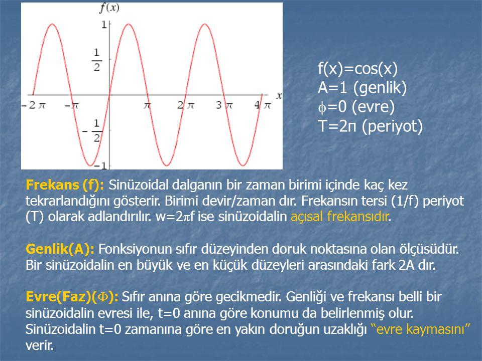 f(x)=cos(x) A=1 (genlik)  =0 (evre) T=2π (periyot) Frekans (f): Sinüzoidal dalganın bir zaman birimi içinde kaç kez tekrarlandığını gösterir.