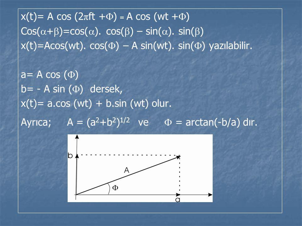 x(t)= A cos (2 π ft +  ) = A cos (wt +  ) Cos(  +  )=cos(  ).