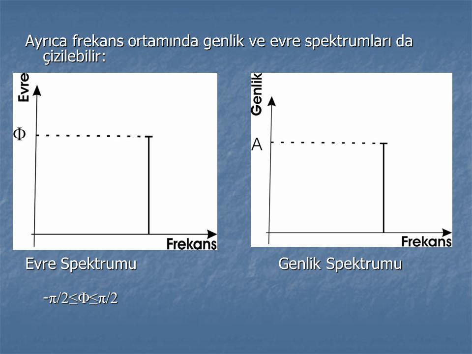 Ayrıca frekans ortamında genlik ve evre spektrumları da çizilebilir: Evre Spektrumu Genlik Spektrumu - π/2≤  ≤π/2 - π/2≤  ≤π/2