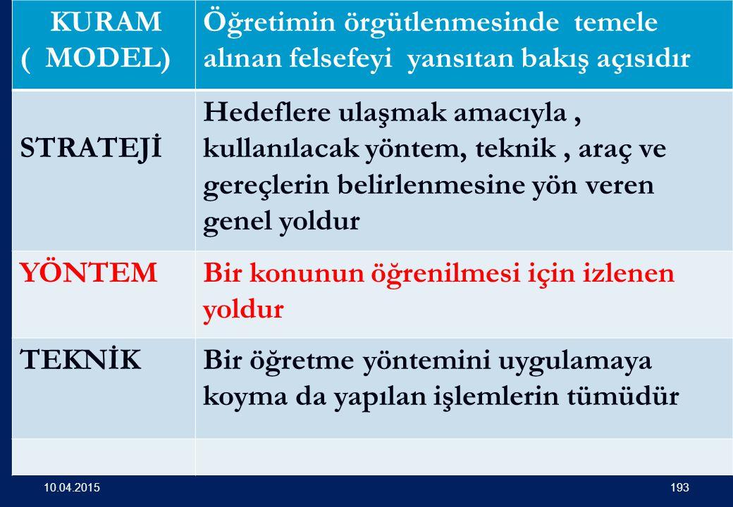 ÖĞRETİM MODELLERİ ( KURAMLARI ) Öğr. Gör. Osman ALBAYRAK- 2011 192 10.04.2015