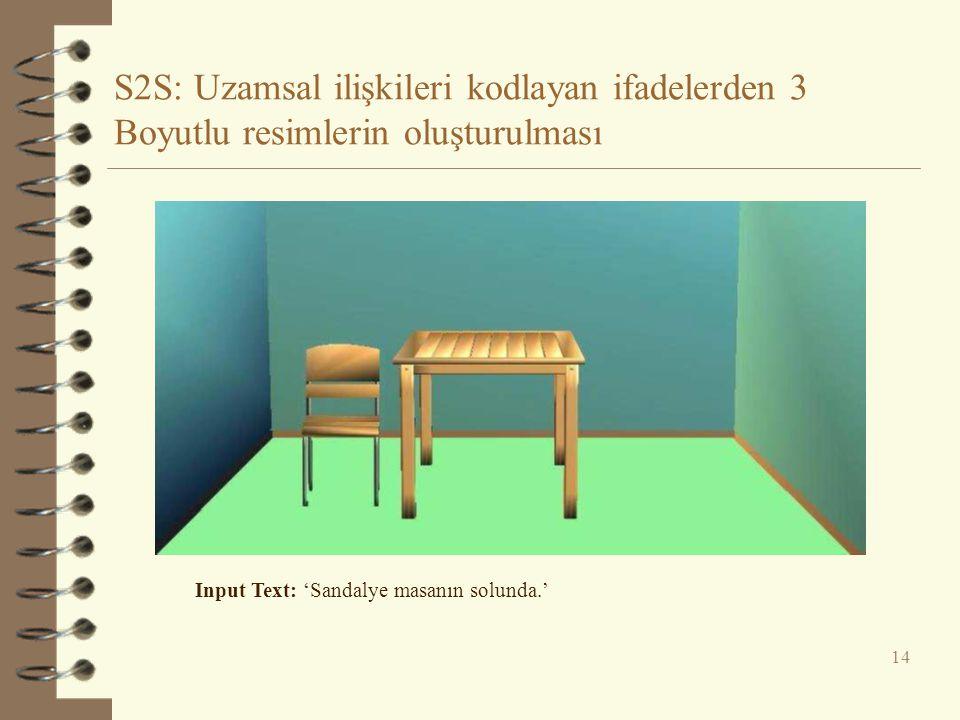 S2S: Uzamsal ilişkileri kodlayan ifadelerden 3 Boyutlu resimlerin oluşturulması 14 Input Text: 'Sandalye masanın solunda.'