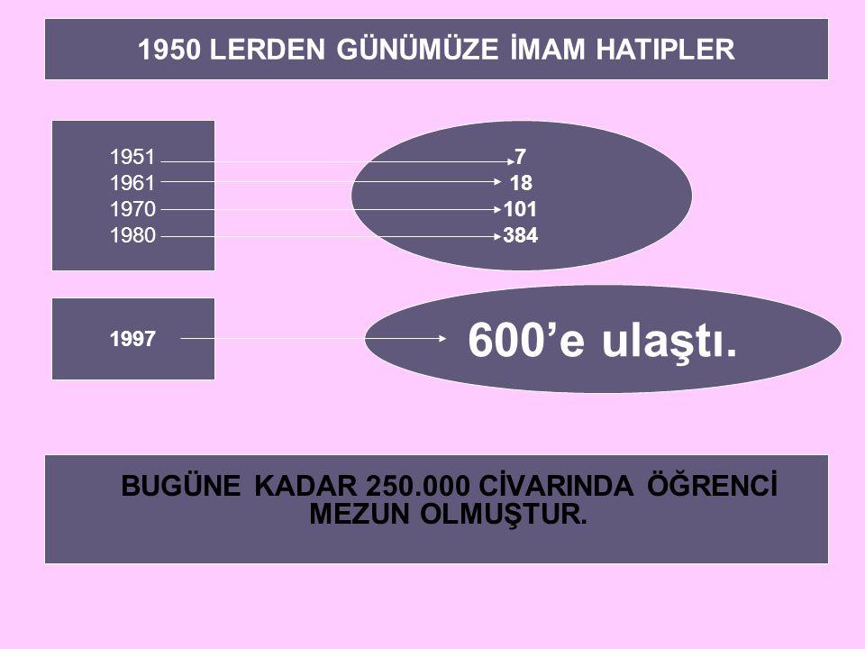 BUGÜNE KADAR 250.000 CİVARINDA ÖĞRENCİ MEZUN OLMUŞTUR. 1951 1961 1970 1980 7 18 101 384 1997 1950 LERDEN GÜNÜMÜZE İMAM HATIPLER 600'e ulaştı.