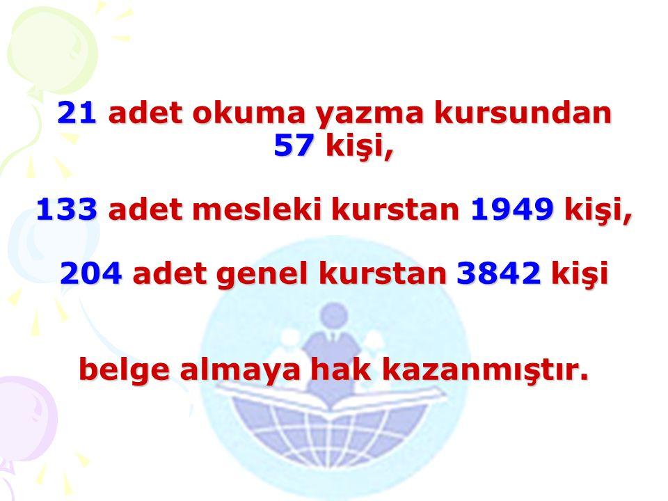 21 adet okuma yazma kursundan 57 kişi, 133 adet mesleki kurstan 1949 kişi, 204 adet genel kurstan 3842 kişi belge almaya hak kazanmıştır.