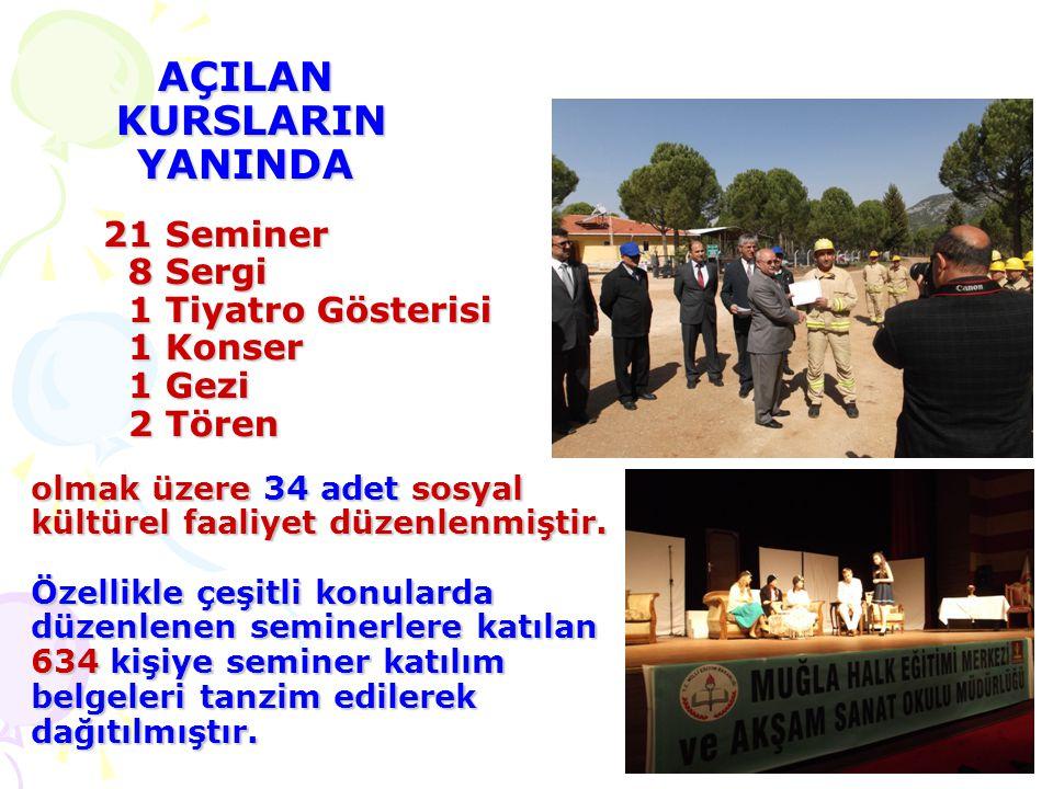 AÇILAN KURSLARIN YANINDA 21 Seminer 8 Sergi 1 Tiyatro Gösterisi 1 Konser 1 Gezi 2 Tören olmak üzere 34 adet sosyal kültürel faaliyet düzenlenmiştir.