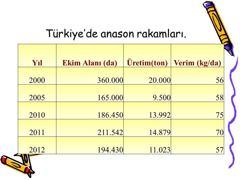 YılEkim Alanı (da)Üretim(ton)Verim (kg/da) 2000360.00020.00056 2005165.0009.50058 2010186.45013.99275 2011211.54214.87970 2012194.43011.02357 Türkiye'de anason rakamları.