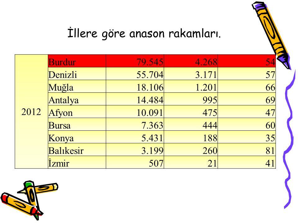 2012 Burdur79.5454.26854 Denizli55.7043.17157 Muğla18.1061.20166 Antalya14.48499569 Afyon10.09147547 Bursa7.36344460 Konya5.43118835 Balıkesir3.19926081 İzmir5072141 İllere göre anason rakamları.