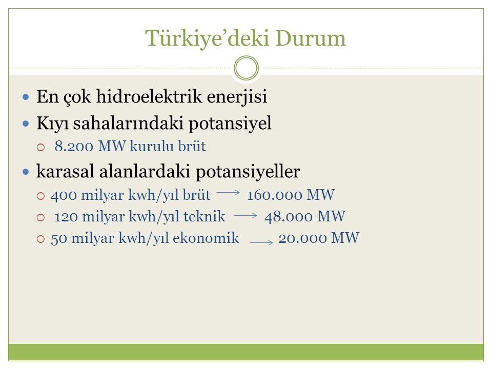 Türkiye'deki Durum En çok hidroelektrik enerjisi Kıyı sahalarındaki potansiyel  8.200 MW kurulu brüt karasal alanlardaki potansiyeller  400 milyar kwh/yıl brüt 160.000 MW  120 milyar kwh/yıl teknik 48.000 MW  50 milyar kwh/yıl ekonomik 20.000 MW