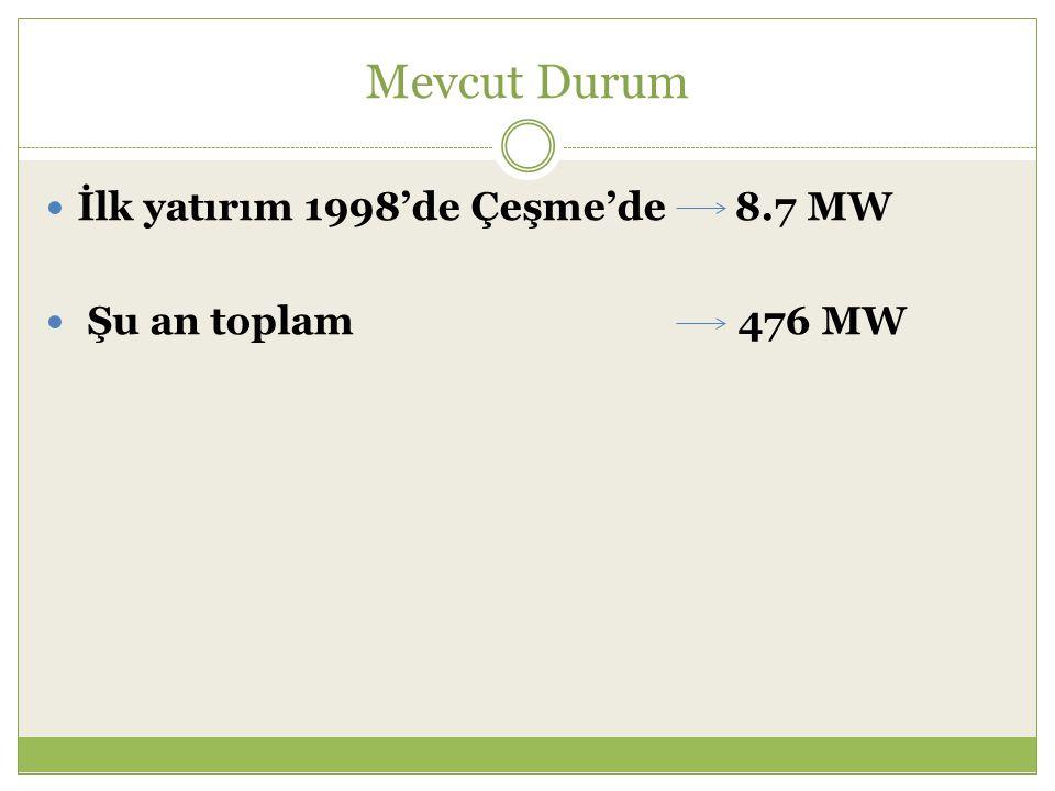 Mevcut Durum İlk yatırım 1998'de Çeşme'de 8.7 MW Şu an toplam 476 MW