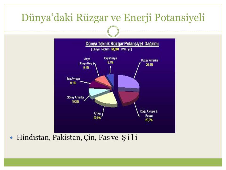 Dünya'daki Rüzgar ve Enerji Potansiyeli Hindistan, Pakistan, Çin, Fas ve Ş i l i
