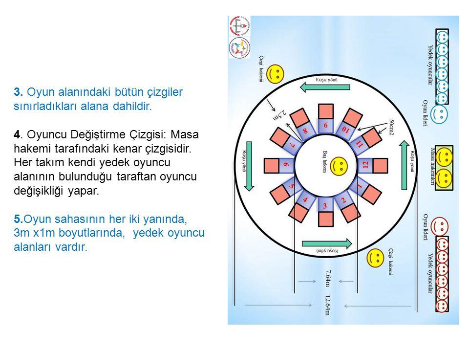 3.Oyun alanındaki bütün çizgiler sınırladıkları alana dahildir.