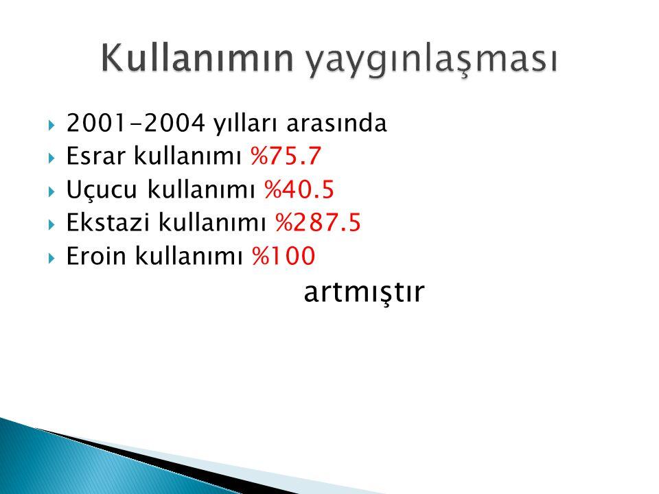 1991 Ozer 1995 Yazman 1996 Ogel, Tamar ve ark 1998 Ogel, Tamar ve ark 2001 Ogel ve ark 2003 UNODC Tütün%15.7%68%30%64.9%59%48.3 Alkol%27.6%61%34.2%17.9%57.7%48.6 Herhangi bir madde %2.5----%6 Esrar-%4%4.2%3.5%4.8%5.1 Uçucu-%4 %8.6%4.4%5.2 Ecstasy-%1%0.9-%1.2%3.2 Sedatif-%7%5%3.2%4.1%5.4 Eroin-%1%0.7%1.6%1.1%2.8