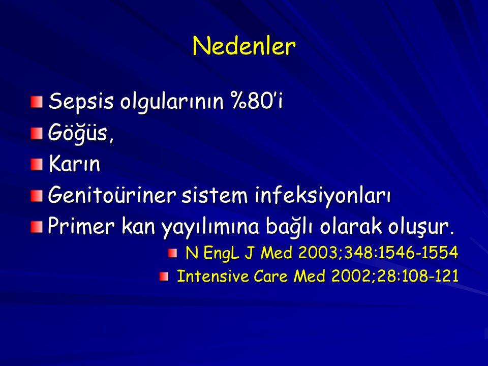 Nedenler Sepsis olgularının %80'i Göğüs,Karın Genitoüriner sistem infeksiyonları Primer kan yayılımına bağlı olarak oluşur. N EngL J Med 2003;348:1546