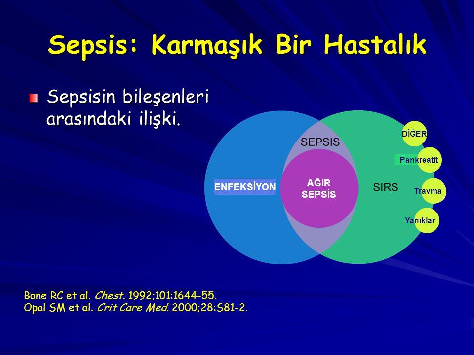 Sepsis: Karmaşık Bir Hastalık Sepsisin bileşenleri arasındaki ilişki. Bone RC et al. Chest. 1992;101:1644-55. Opal SM et al. Crit Care Med. 2000;28:S8