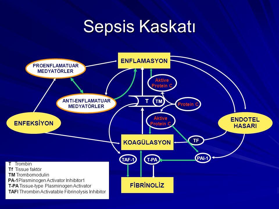 Sepsis Kaskatı FİBRİNOLİZ PROENFLAMATUAR MEDYATÖRLER ENFEKSİYON TF ANTI-ENFLAMATUAR MEDYATÖRLER ENFLAMASYON Aktive Protein C Aktive Protein C T TM KOA