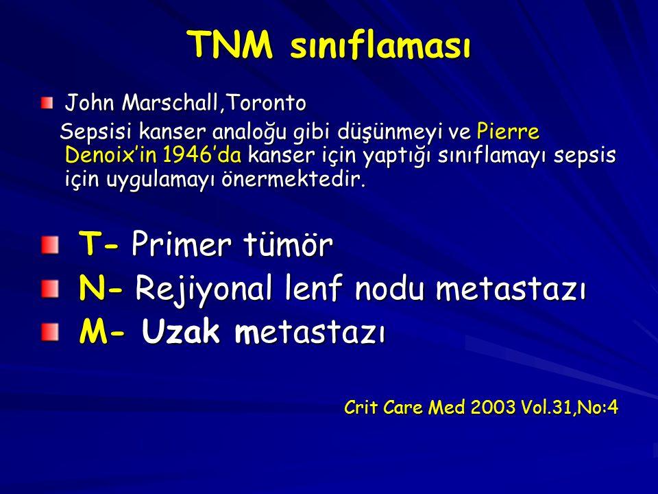 TNM sınıflaması John Marschall,Toronto Sepsisi kanser analoğu gibi düşünmeyi ve Pierre Denoix'in 1946'da kanser için yaptığı sınıflamayı sepsis için u