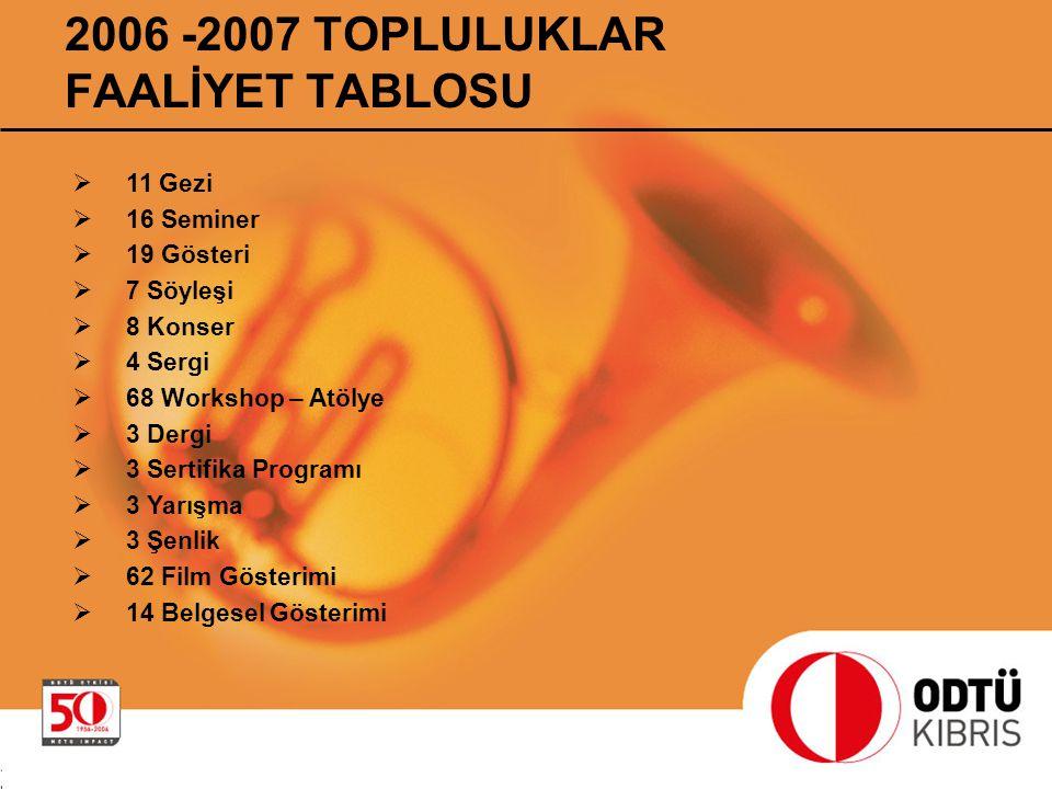 2006 -2007 TOPLULUKLAR FAALİYET TABLOSU  11 Gezi  16 Seminer  19 Gösteri  7 Söyleşi  8 Konser  4 Sergi  68 Workshop – Atölye  3 Dergi  3 Sert