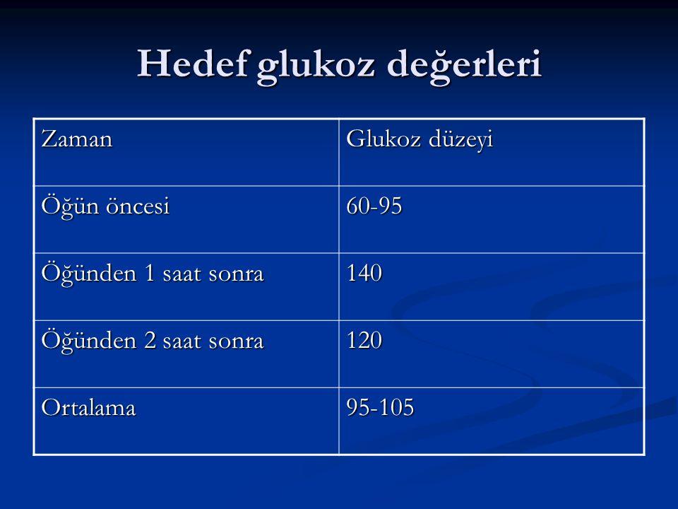 Hedef glukoz değerleri Zaman Glukoz düzeyi Öğün öncesi 60-95 Öğünden 1 saat sonra 140 Öğünden 2 saat sonra 120 Ortalama95-105