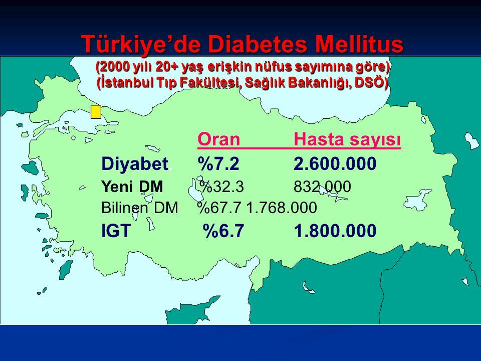 OranHasta sayısı Diyabet. %7.2 2.600.000 Yeni DM %32.3 832 000 Bilinen DM %67.71.768.000 IGT %6.7 1.800.000 Türkiye'de Diabetes Mellitus (2000 yılı 20