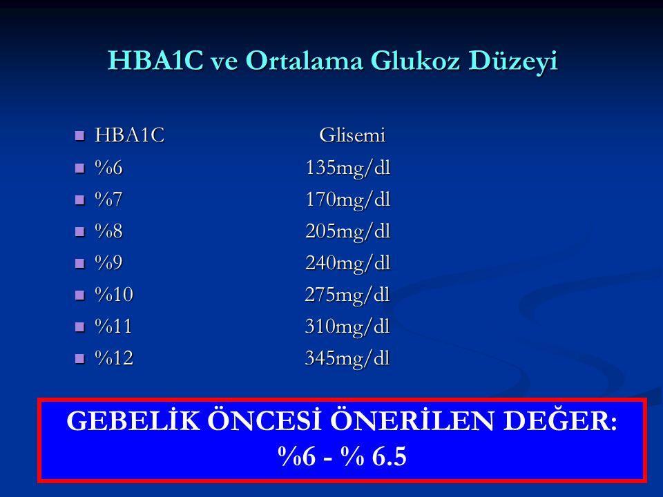 HBA1C ve Ortalama Glukoz Düzeyi HBA1C Glisemi HBA1C Glisemi %6 135mg/dl %6 135mg/dl %7 170mg/dl %7 170mg/dl %8 205mg/dl %8 205mg/dl %9 240mg/dl %9 240mg/dl %10 275mg/dl %10 275mg/dl %11 310mg/dl %11 310mg/dl %12 345mg/dl %12 345mg/dl GEBELİK ÖNCESİ ÖNERİLEN DEĞER: %6 - % 6.5