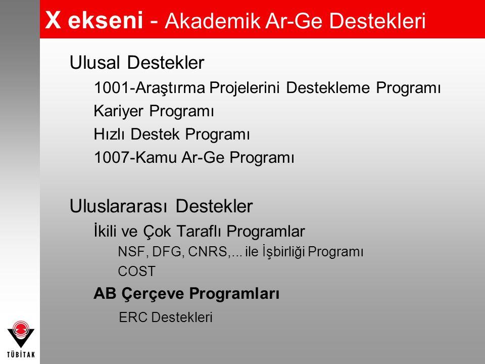 X ekseni - Akademik Ar-Ge Destekleri Ulusal Destekler 1001-Araştırma Projelerini Destekleme Programı Kariyer Programı Hızlı Destek Programı 1007-Kamu