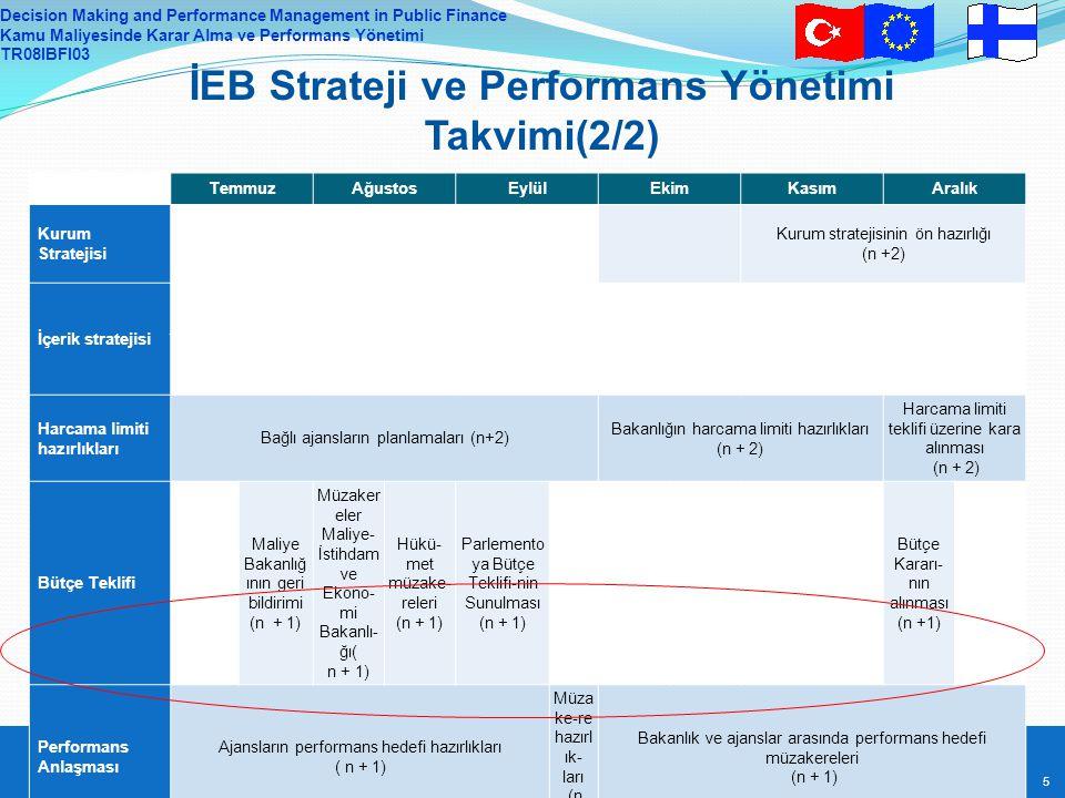 Decision Making and Performance Management in Public Finance Kamu Maliyesinde Karar Alma ve Performans Yönetimi TR08IBFI03 5 5 TemmuzAğustosEylülEkimKasımAralık Kurum Stratejisi Kurum stratejisinin ön hazırlığı (n +2) İçerik stratejisi Harcama limiti hazırlıkları Bağlı ajansların planlamaları (n+2) Bakanlığın harcama limiti hazırlıkları (n + 2) Harcama limiti teklifi üzerine kara alınması (n + 2) Bütçe Teklifi Maliye Bakanlığ ının geri bildirimi (n + 1) Müzaker eler Maliye- İstihdam ve Ekono- mi Bakanlı- ğı( n + 1) Hükü- met müzake- releri (n + 1) Parlemento ya Bütçe Teklifi-nin Sunulması (n + 1) Bütçe Kararı- nın alınması (n +1) Performans Anlaşması Ajansların performans hedefi hazırlıkları ( n + 1) Müza ke-re hazırl ık- ları (n +1) Bakanlık ve ajanslar arasında performans hedefi müzakereleri (n + 1) İEB Strateji ve Performans Yönetimi Takvimi(2/2)