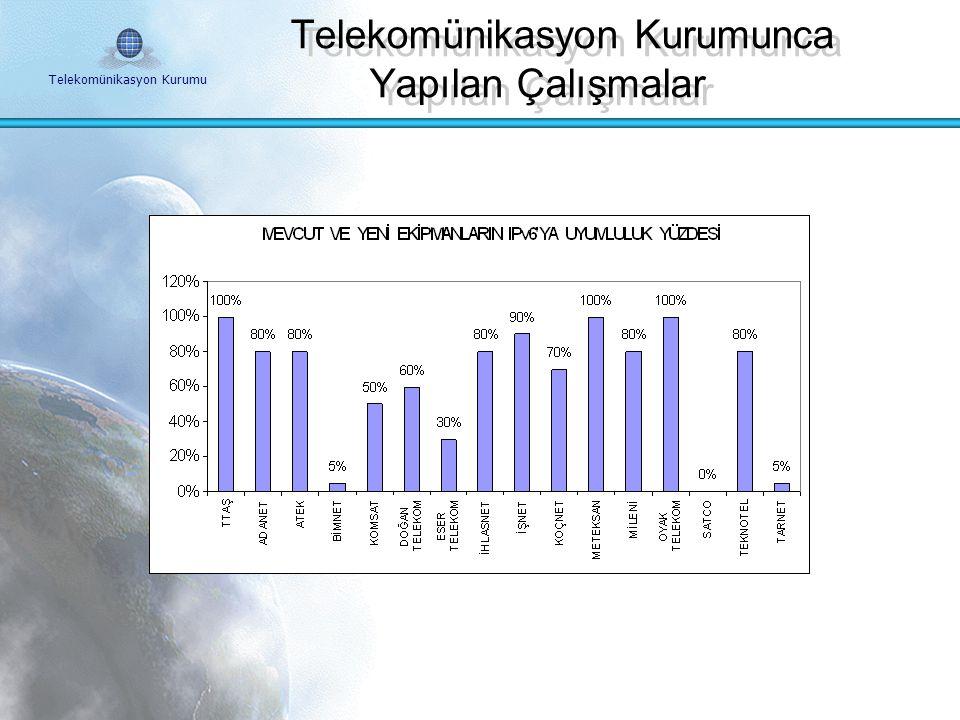 Telekomünikasyon Kurumu IPv6 Forum Türkiye Çalışma Gurupları Ekonomik Çalışma Grubu Eğitim Çalışma Grubu Teknik Çalışma Grubu İdari Çalışma Grubu Sekr